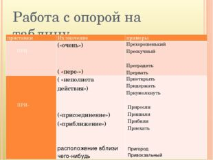 Работа с опорой на таблицу приставки Их значение примеры  ПРИ -  («очень»)