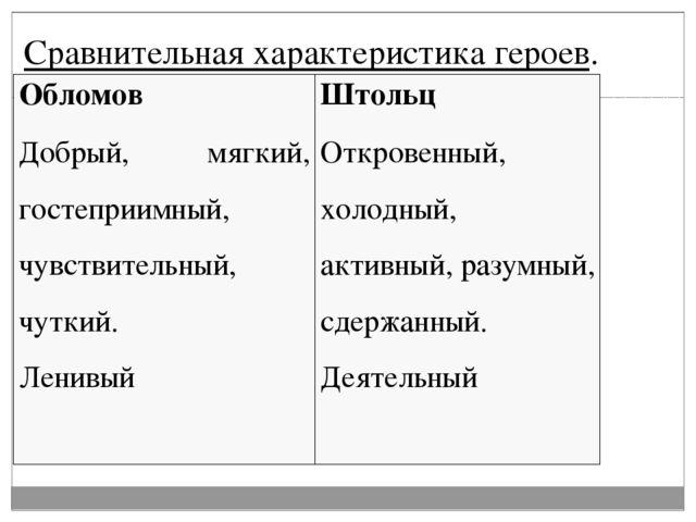 Сравнительное сочинение по романе обломов с планом — img 7