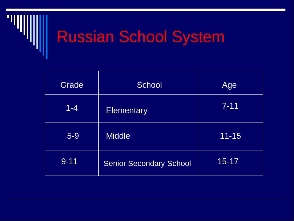russian and foreign education in comparison Postgraduate programs - aspirantura, doctorantura the academic degree doctor of science is the highest degree officially acknowledging the academic statusthe degree is awarded in a concrete strictly regulated field of science, for example technical, physico-mathematical, philosophical, pedagogical etc.
