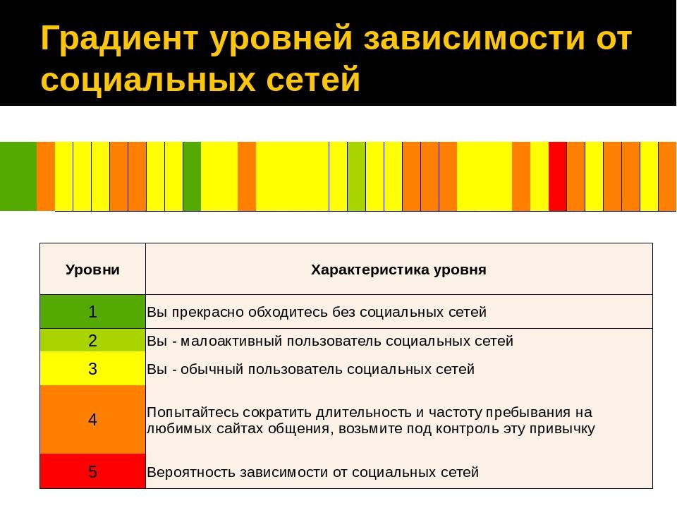 Градиент уровней зависимости от социальных сетей Уровни Характеристика уровня...