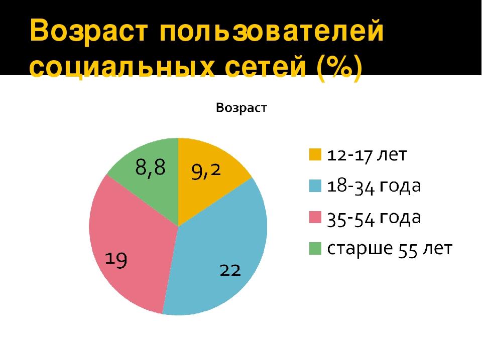 Возраст пользователей социальных сетей (%)
