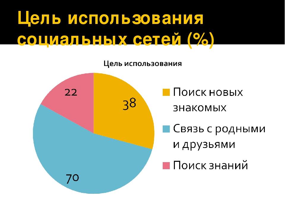 Цель использования социальных сетей (%)