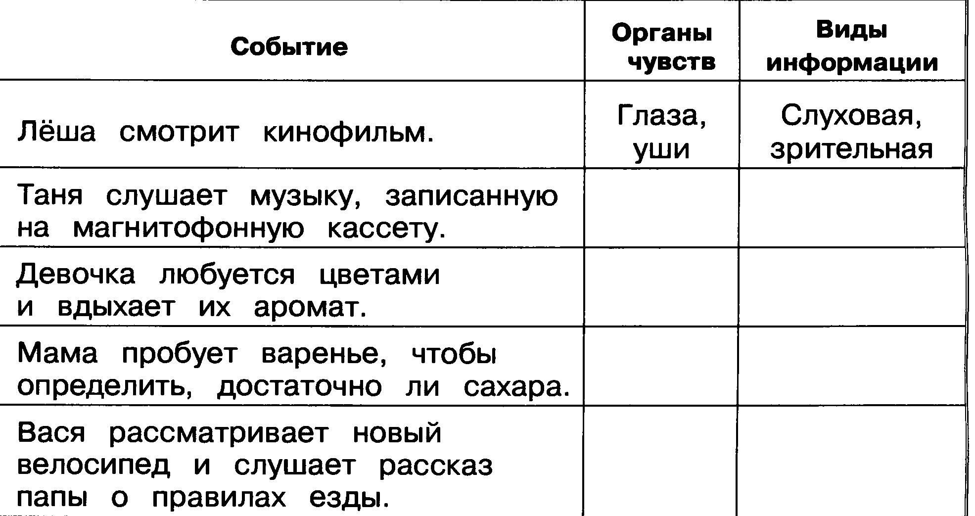 Информатика 4 класс контрольная работа по теме модели в информатике заработать моделью в москве