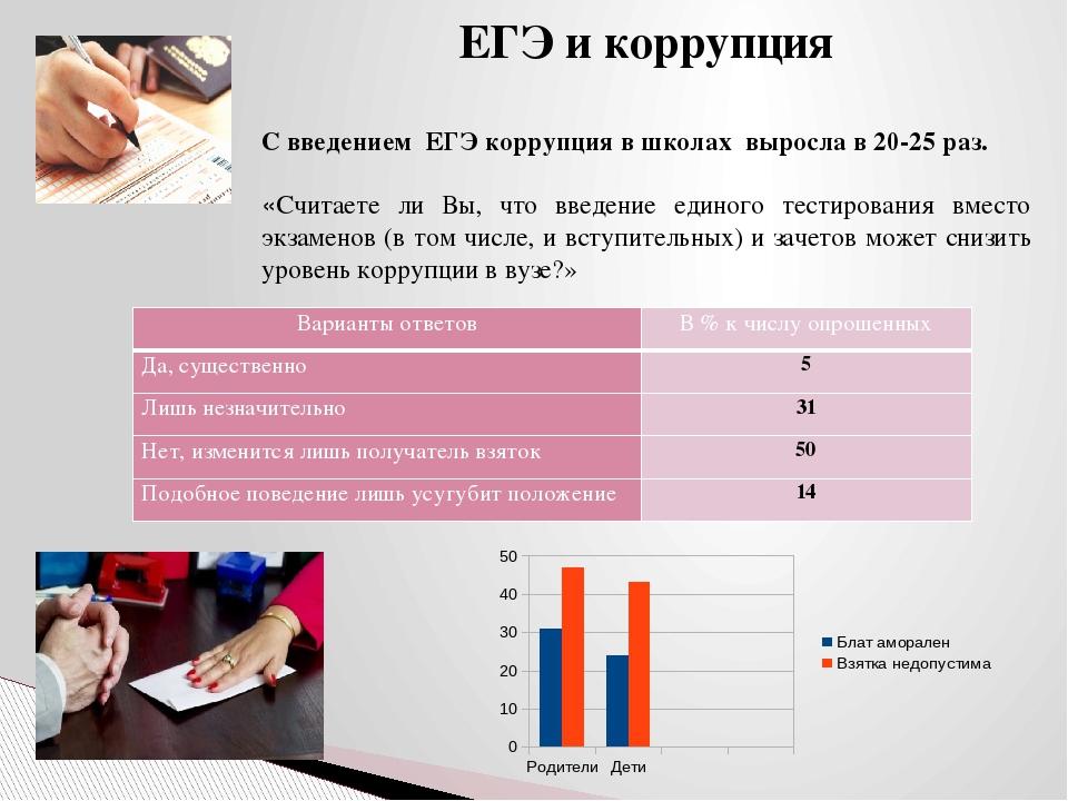 ЕГЭ и коррупция С введением ЕГЭкоррупциявшколах выросла в 20-25 раз. «Счит...