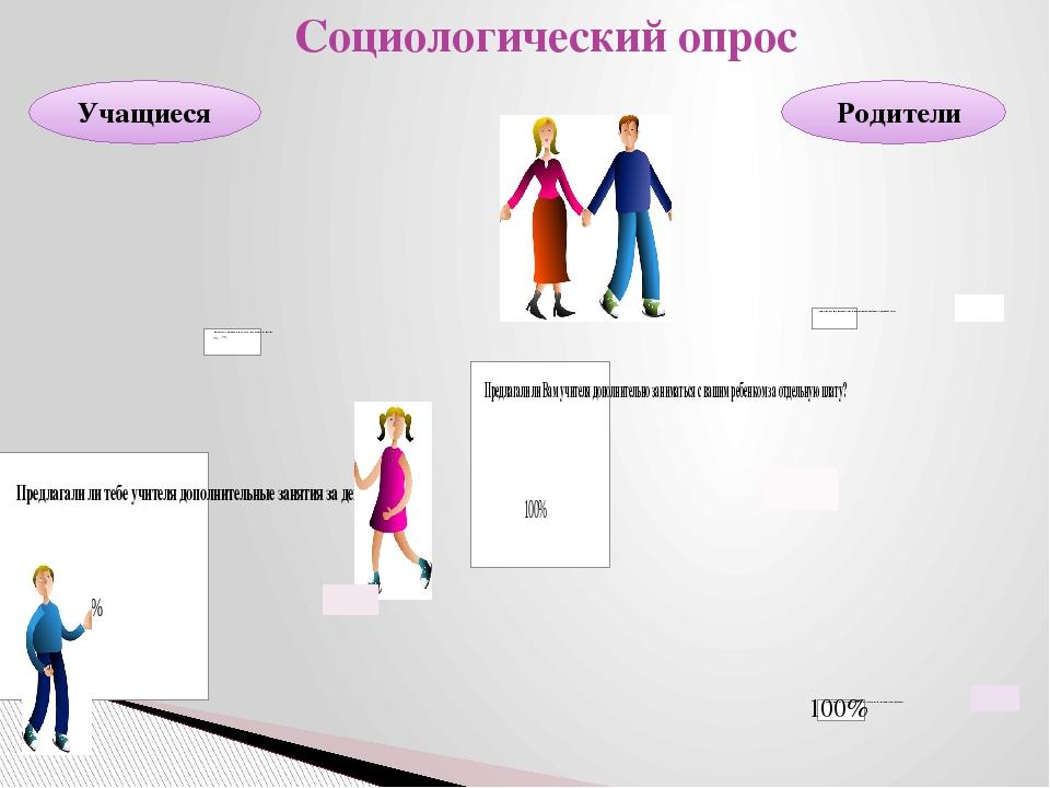Социологический опрос Родители Учащиеся 100%