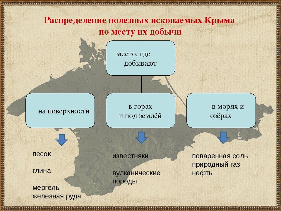 Картинка карта полезные ископаемые крыма