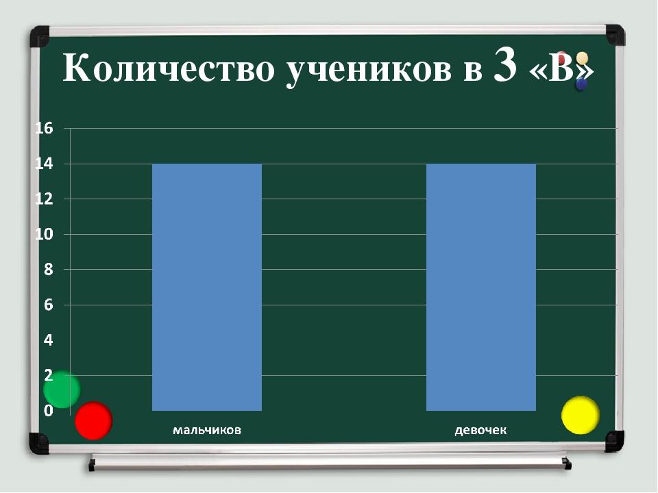 Количество учеников в 3 «В»