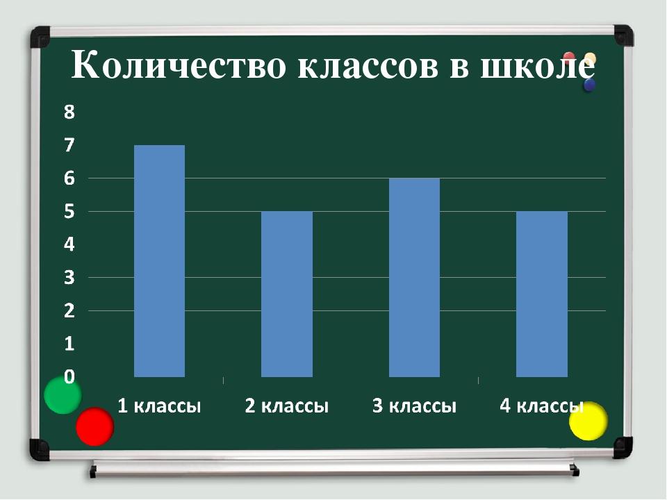 Количество классов в школе