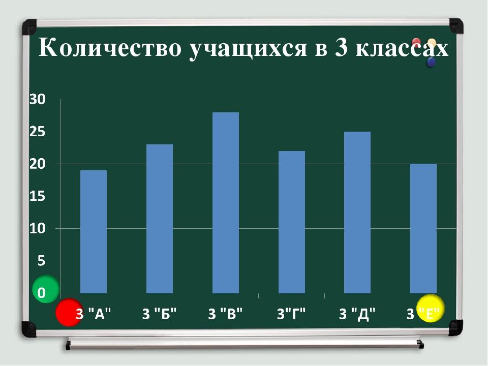 Количество учащихся в 3 классах