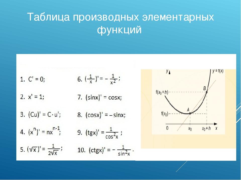 Таблица производных элементарных функций