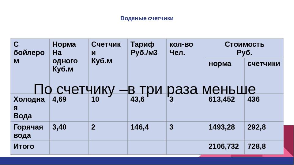 стоимость 1 кубометра