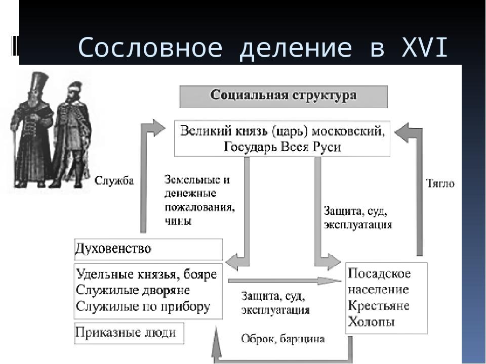 Западноевропейская Сословная Система Очень Кратко Шпаргалка