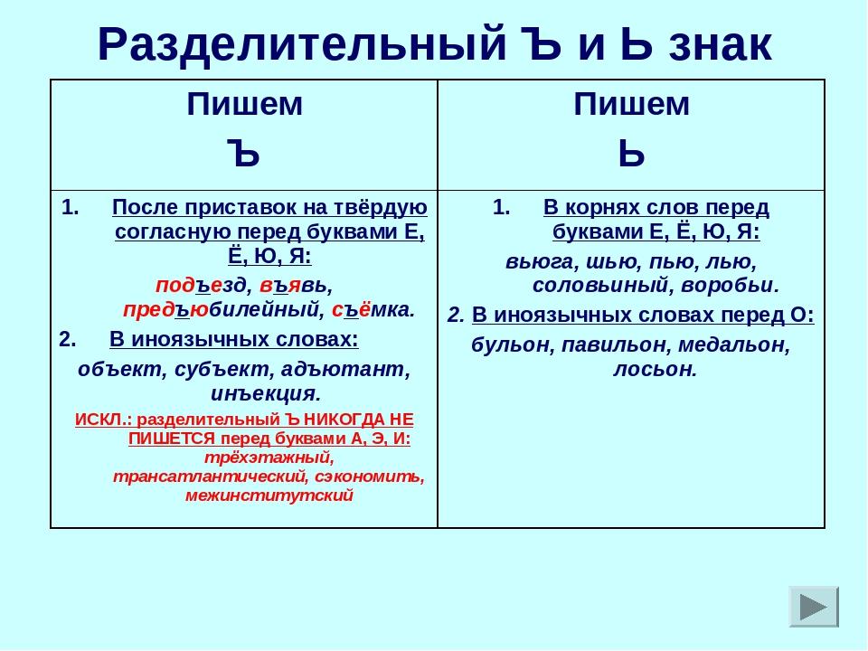 Разделительный Ъ и Ь знак Пишем ЪПишем Ь После приставок на твёрдую согласну...