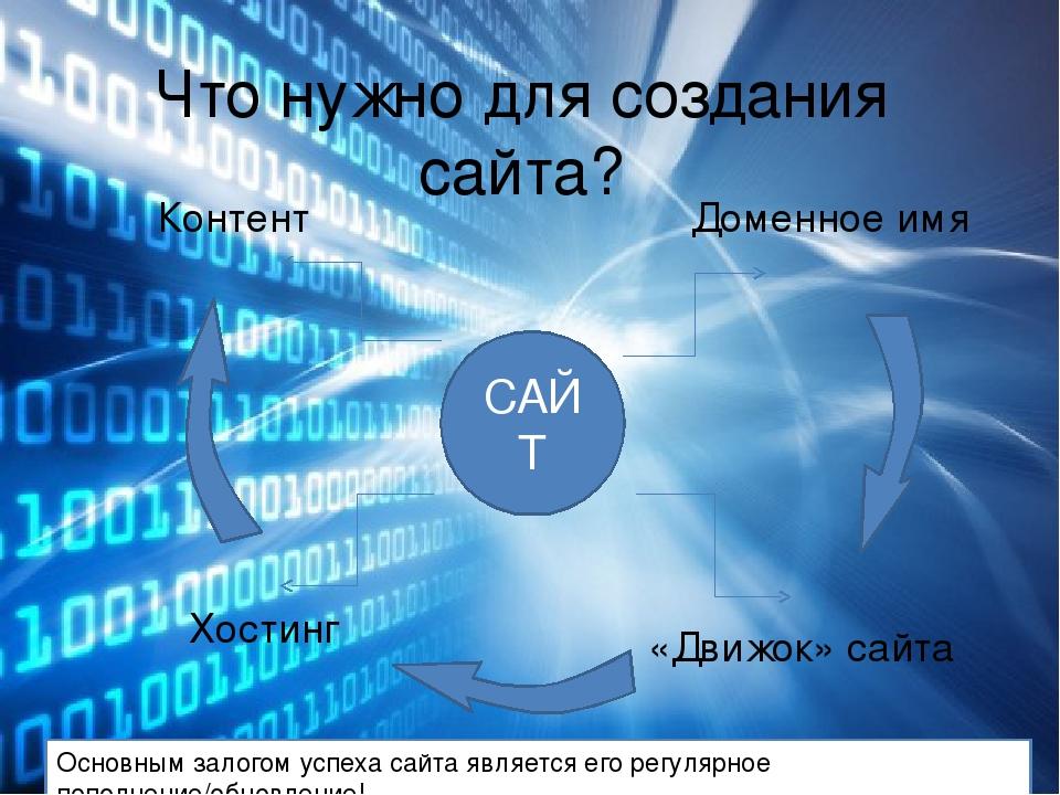 Для создания сайта надо создание управляемых сайтов на cms