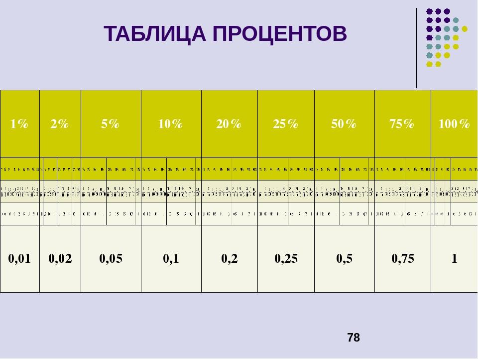 таблицы процентов картинки новогодней картинки помощью