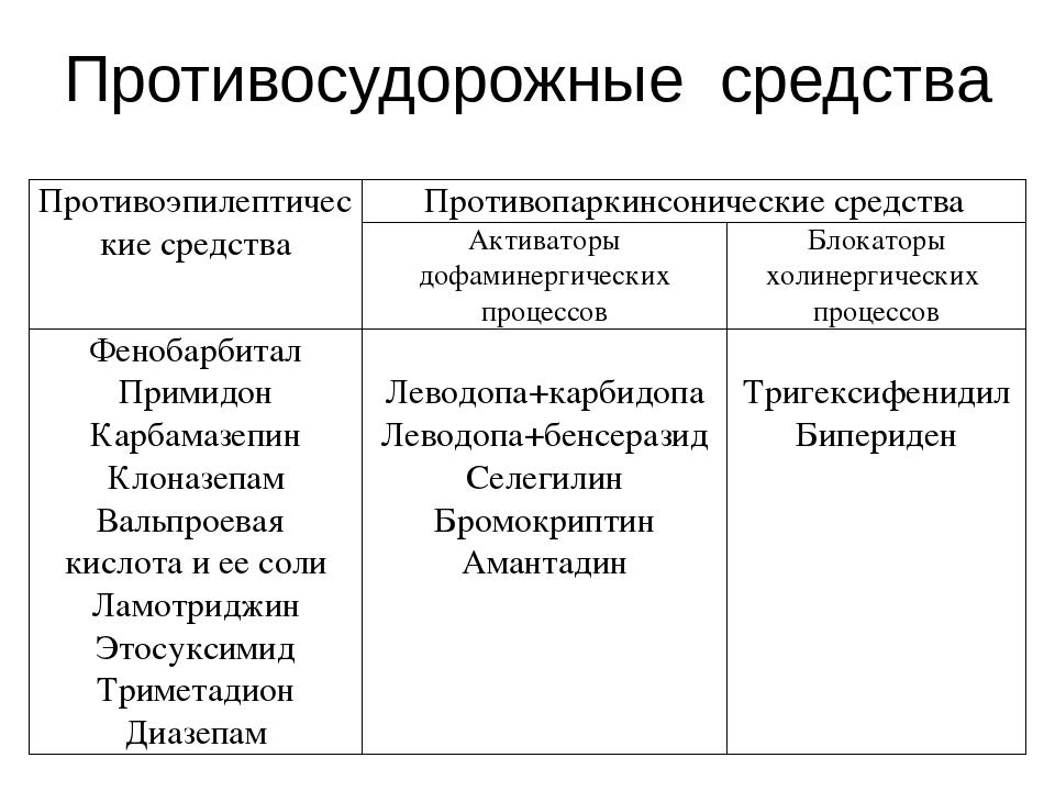 Противосудорожные средства Противоэпилептические средства Противопаркинсониче...