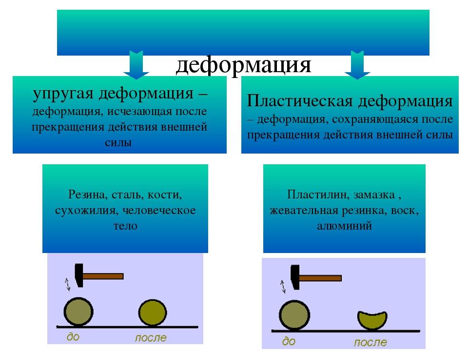 деформация упругая деформация – деформация, исчезающая после прекращения дей...