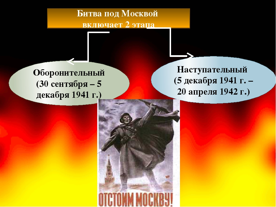 Битва под Москвой включает 2 этапа Оборонительный (30 сентября – 5 декабря 19...