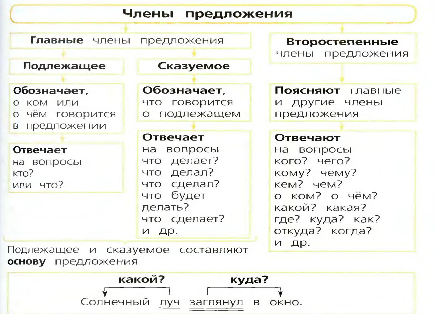 Конспект по русскому языку 2 класс мягкий знак школа россии фгос
