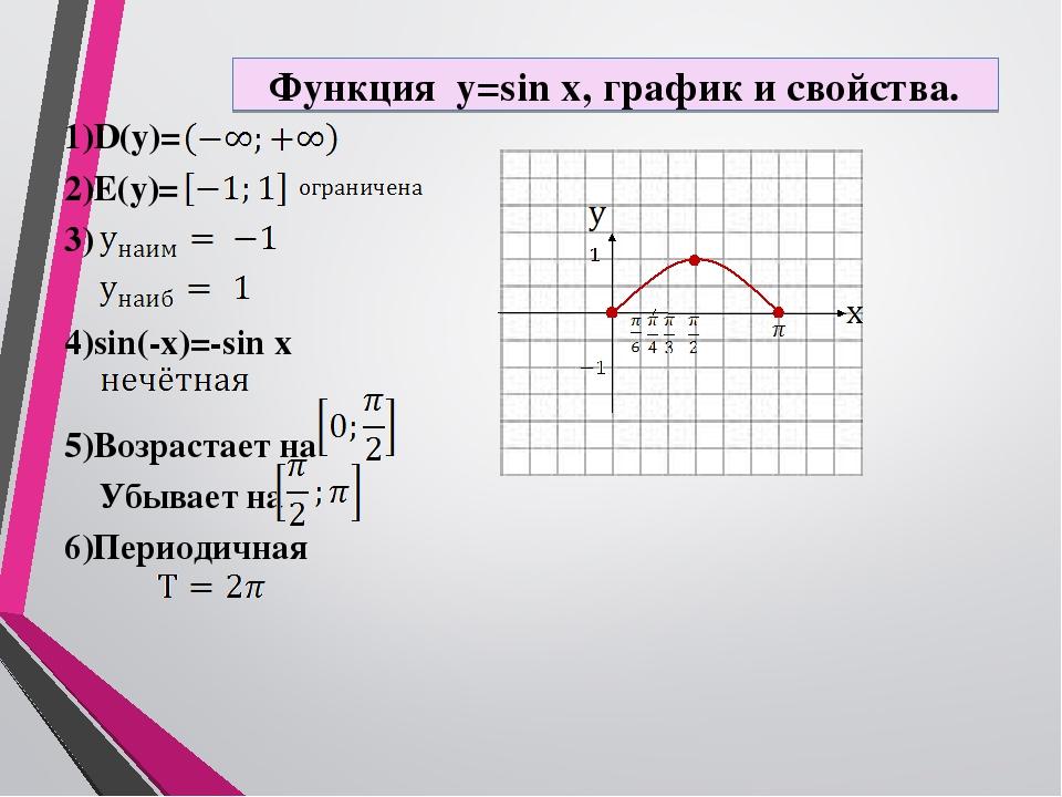 Конспект открытого урока по графику синус икс