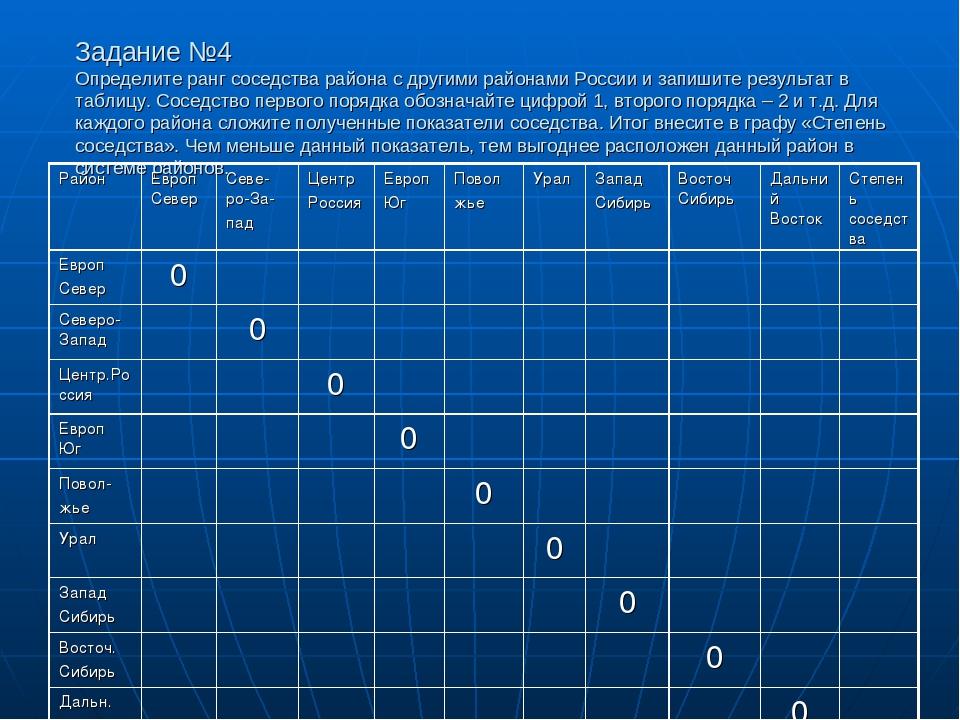 Задание №4 Определите ранг соседства района с другими районами России и запиш...