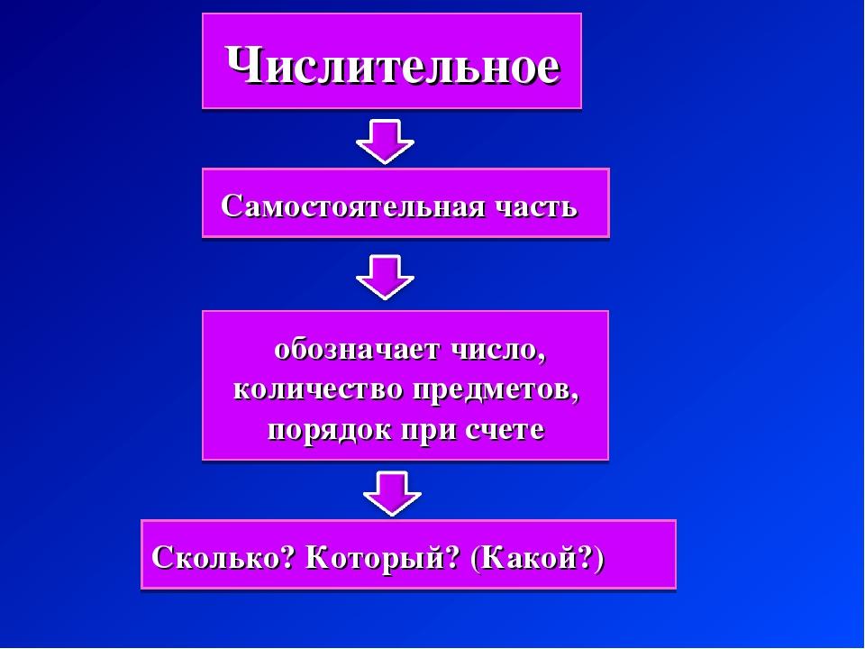 Числительное Самостоятельная часть обозначает число, количество предметов, п...