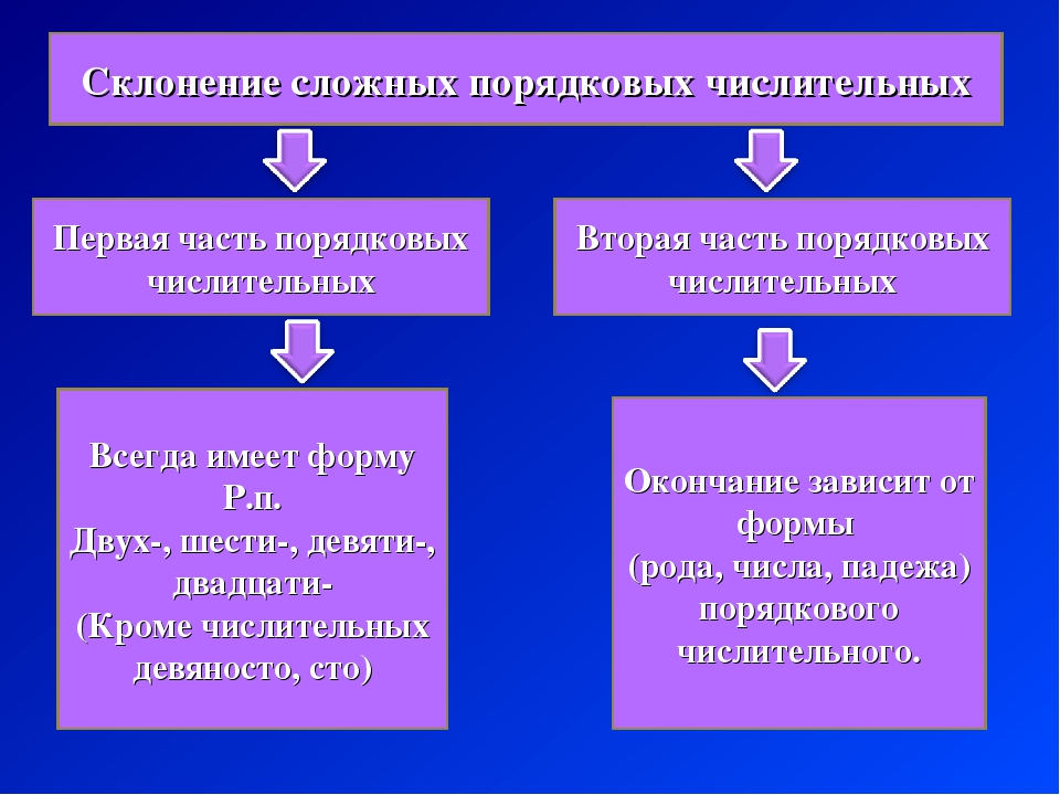 Склонение сложных порядковых числительных Первая часть порядковых числительны...