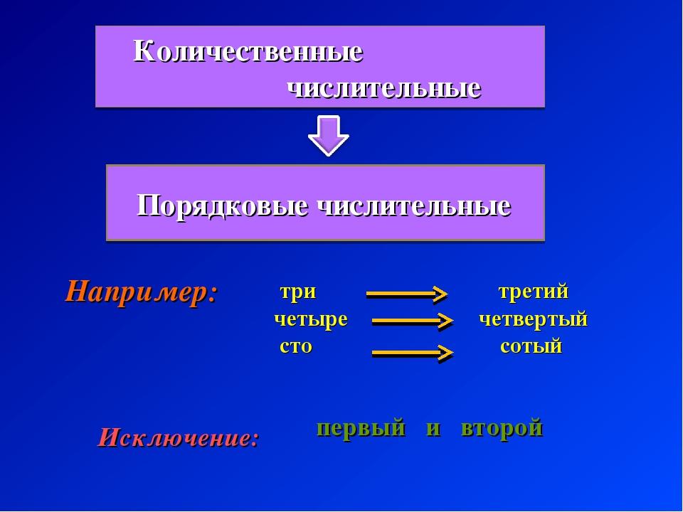 Порядковые числительные три третий четыре четвертый сто сотый Например: Искл...