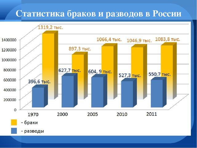 Вопросы заказы статистика разводов в россии и мире Борис
