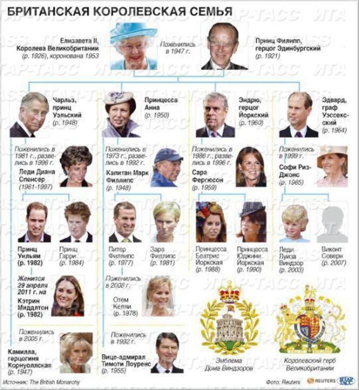 Королевская семья великобритании реферат на английском языке 2803