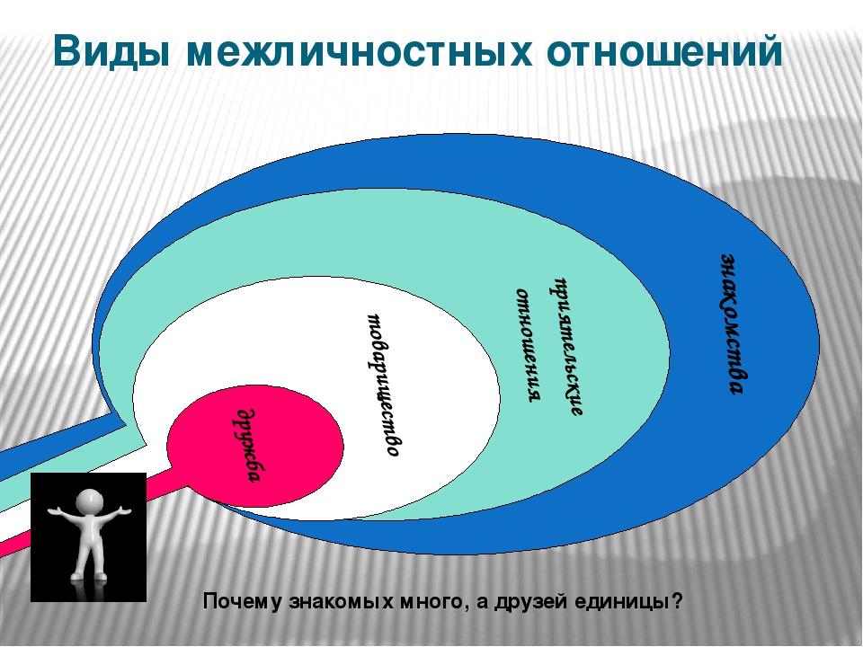 Виды межличностных отношений знакомства приятельские отношения товарищество д...
