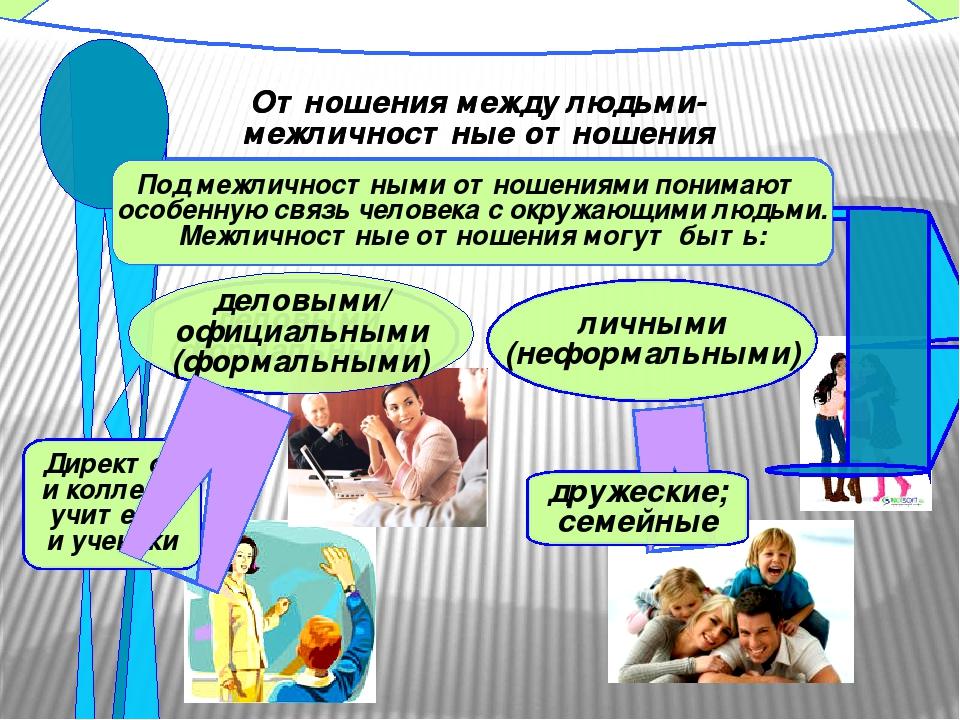 Отношения между людьми- межличностные отношения Под межличностными отношениям...