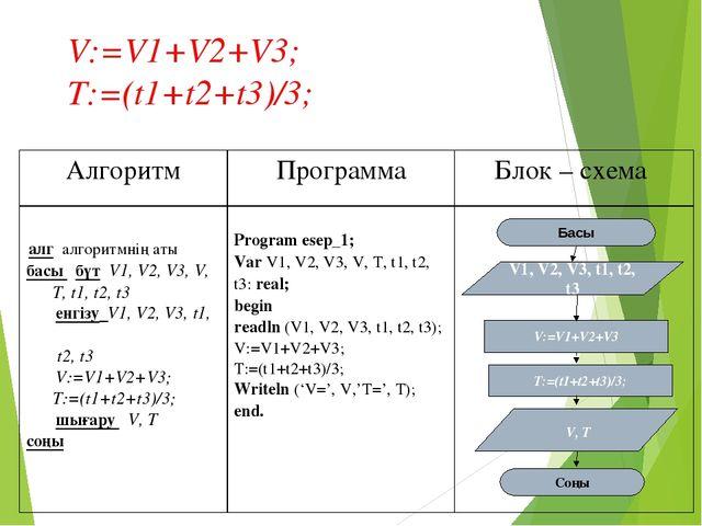 V:=V1+V2+V3; T:=(t1+t2+t3)/3; T:=(t1+t2+t3)/3; АлгоритмПрограммаБлок – схе...