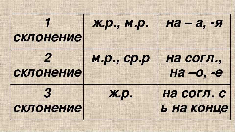 1 склонение ж.р.,м.р. на– а, -я 2 склонение м.р.,ср.р насогл., на–о, -е 3 скл...