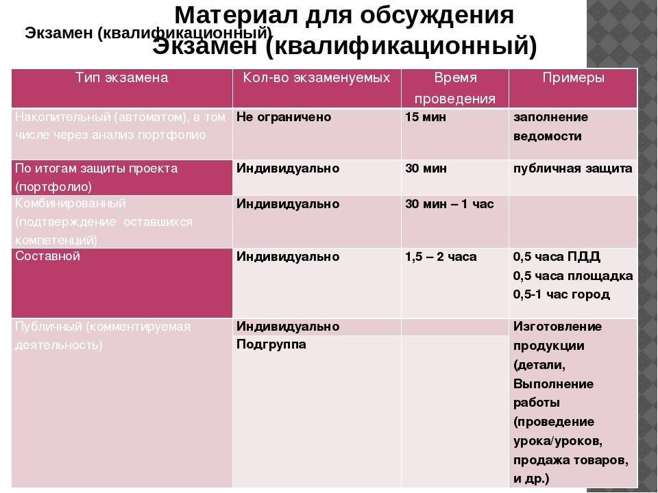Материал для обсуждения Экзамен (квалификационный) Экзамен (квалификационный)...