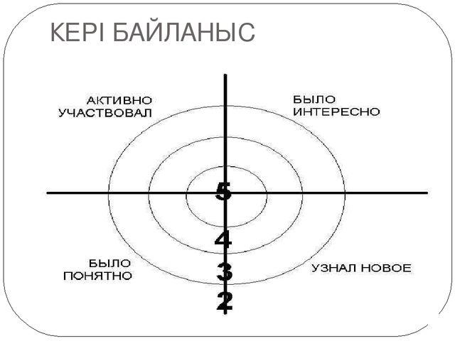 КЕРІ БАЙЛАНЫС