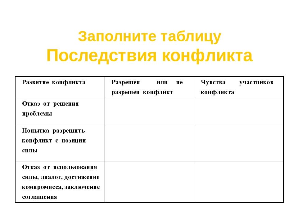 Заполните таблицу Последствия конфликта Развитие конфликта Разрешен или не ра...