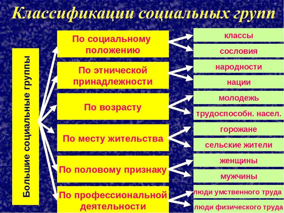 Большие социальные группы По социальному положению По этнической принадлежнос...