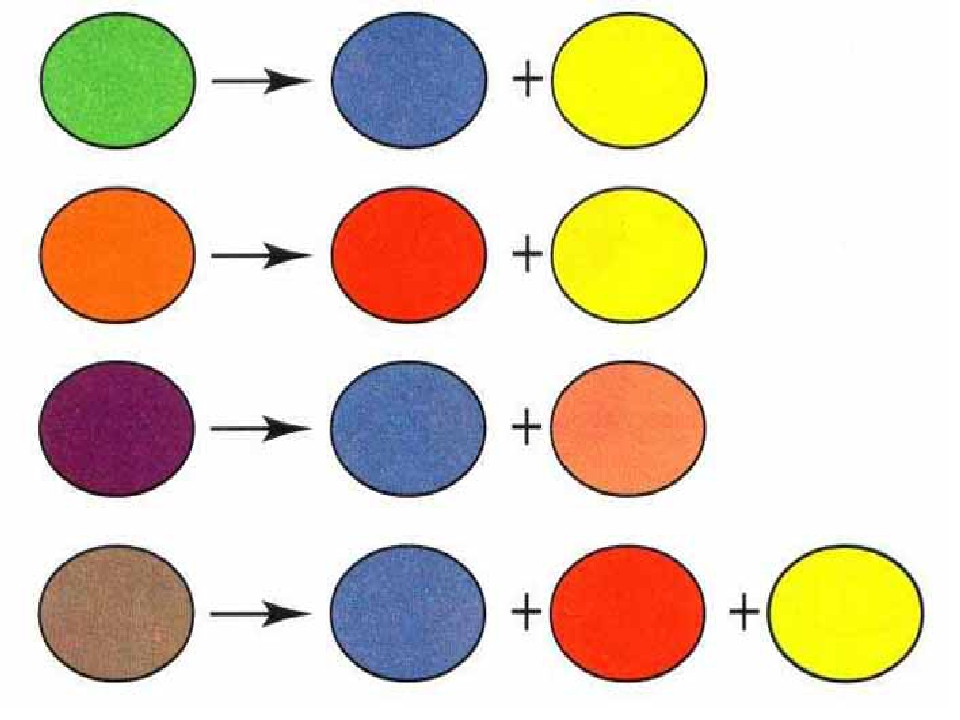 Картинки по смешиванию красок для детей