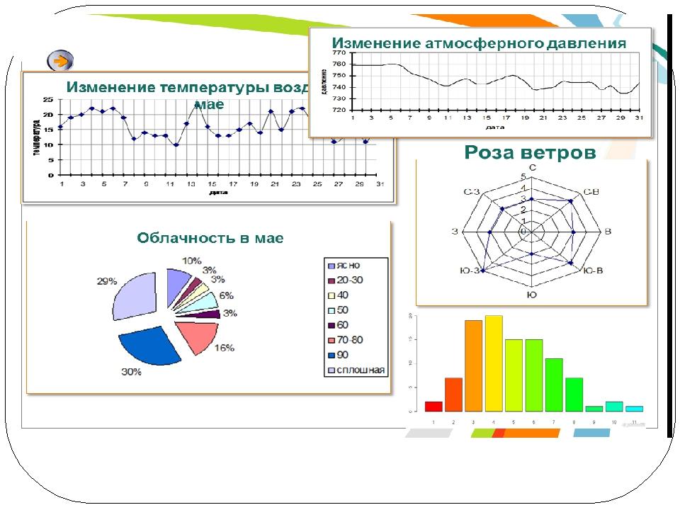 работа 13 создаем информационные модели диаграммы и графики 6 класс
