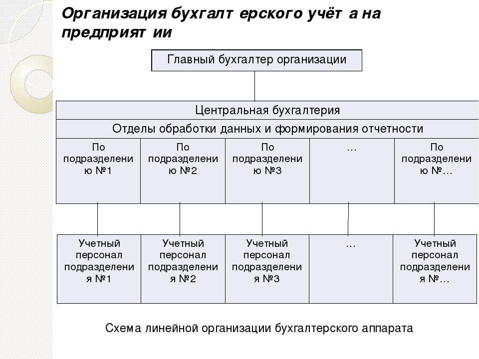 Организация бухгалтерского учета бухгалтерские услуги открыть ип красноярск