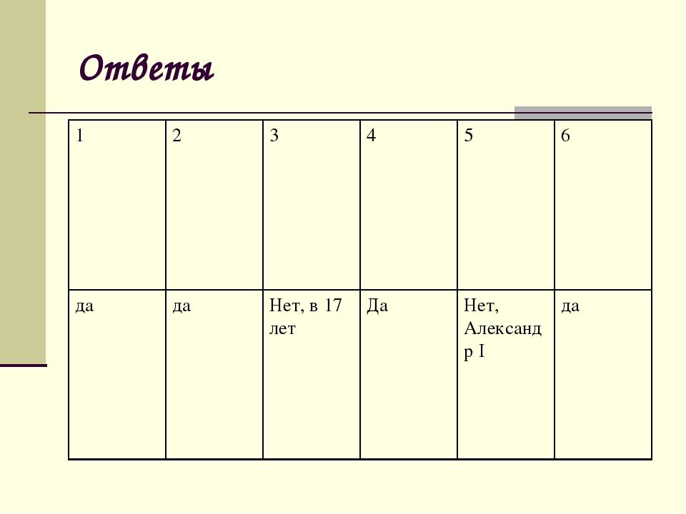 Ответы 123456 дадаНет, в 17 летДаНет, Александр Iда