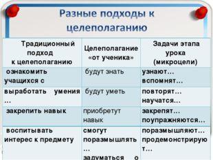 Традиционный подход к целеполаганиюЦелеполагание «от ученика»Задачи этапа