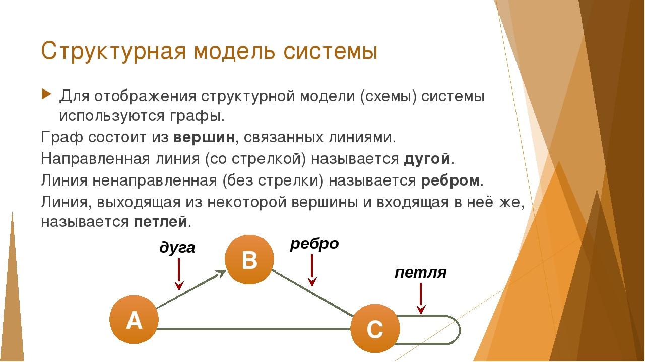 практическая работа 11 класс модели систем