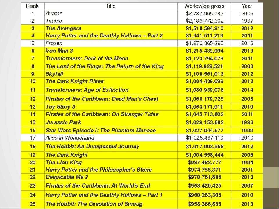Rank Title Worldwide gross Year 1 Avatar $2,787,965,087 2009 2 Titanic $2,186...