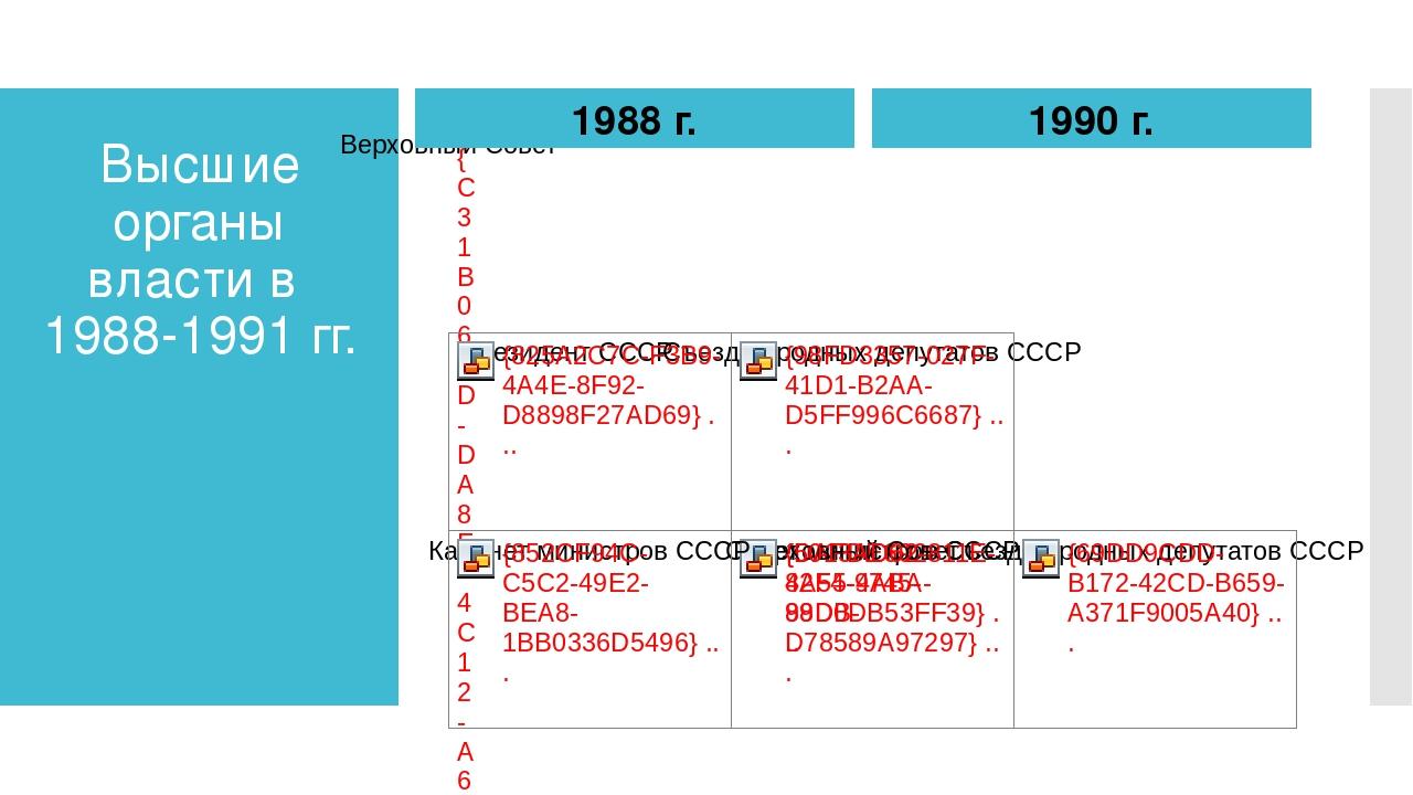 Высшие органы власти в 1988-1991 гг. 1988 г. 1990 г.