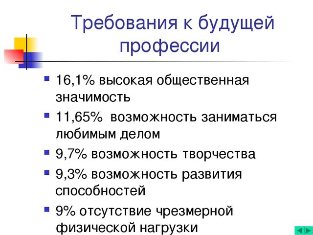 Требования к будущей профессии 16,1% высокая общественная значимость 11,65% в...