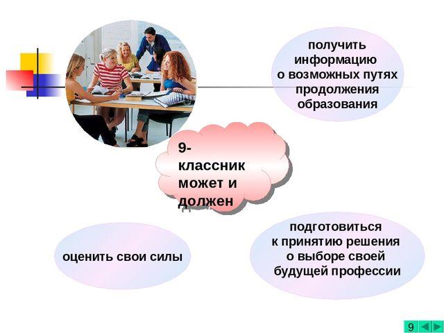 получить информацию о возможных путях продолжения образования оценить свои си...