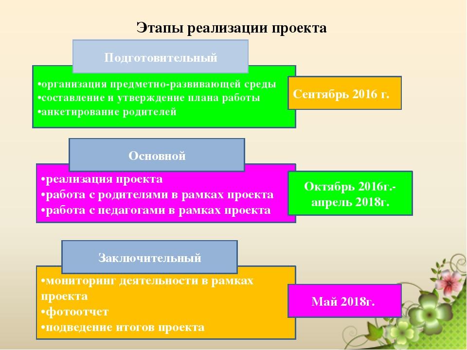 фото этапы реализации проекта на картинке недостатка клиентах