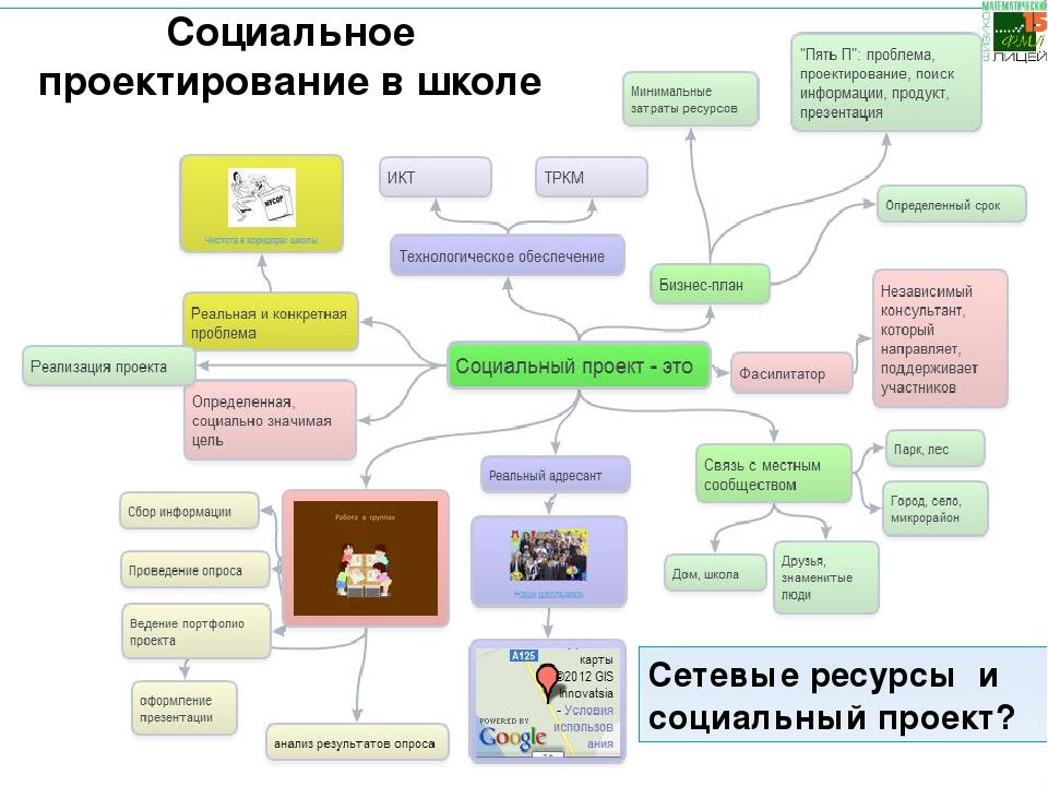 Социальное проектирование в школе Сетевые ресурсы и социальный проект? Очеви...